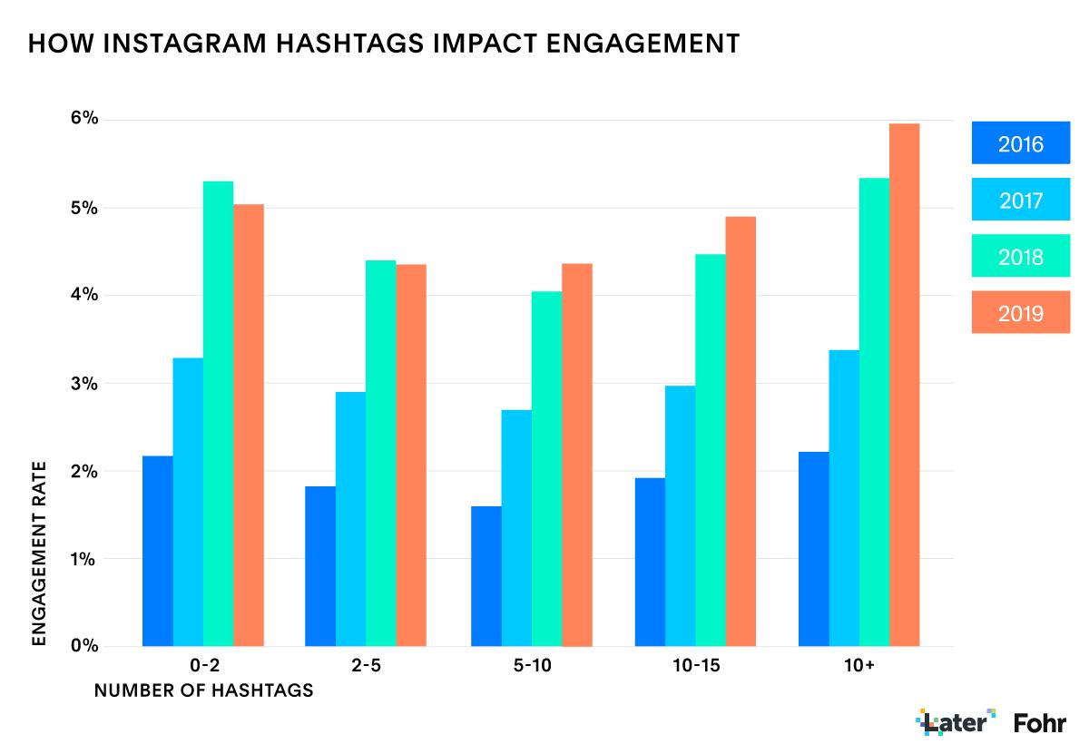 Rapport sur le marketing d'influence sur l'état d'Instagram: utilisation et engagement des hashtags