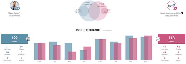 analyse de la compétition sur twitter