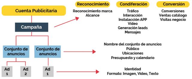 structure de campagne annonces facebook