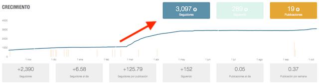 statistiques de l'outil sur instagram